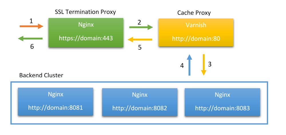 HTTPS with Varnish - Konstantin Komelin